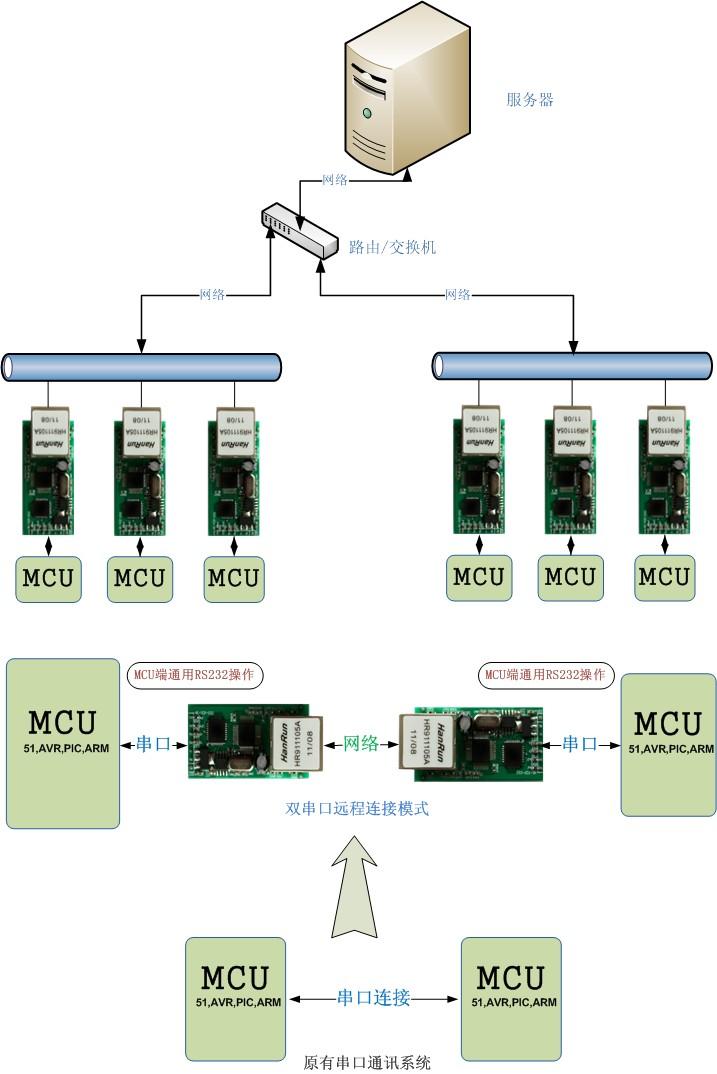 tcpip协议_串口转以太网模块 串口服务器模块 以太网转UART TCPIP转串口 RJ45转 ...