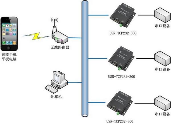 利用串口服务器实现计算机、移动终端远程管理多个串口通讯设备