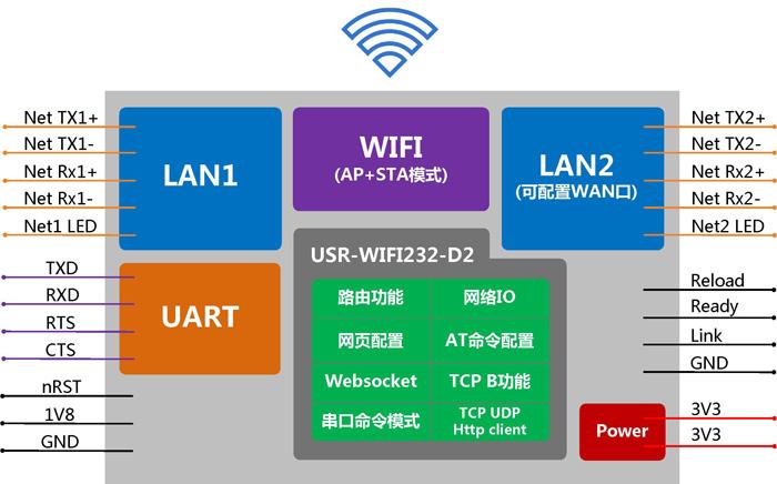 WIFI模块 - 应用结构