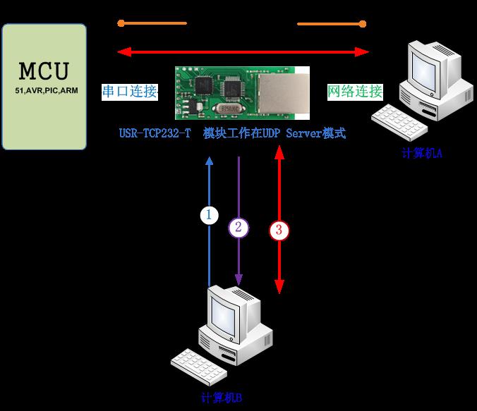 485串口服务器
