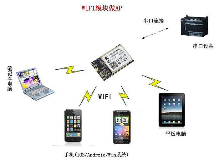 WIFI模块 AP热点模式