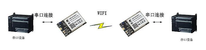 WIFI模块 无线串口线