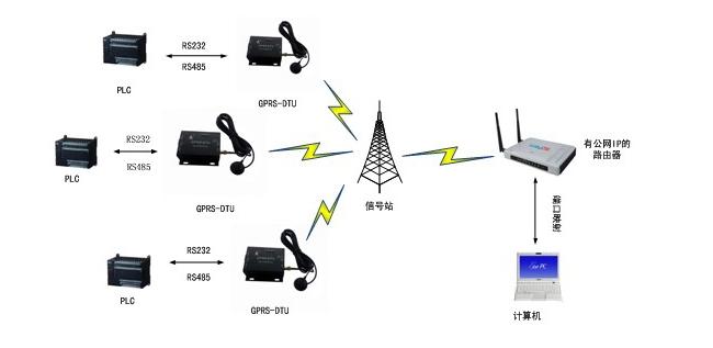 GPRS DTU应用