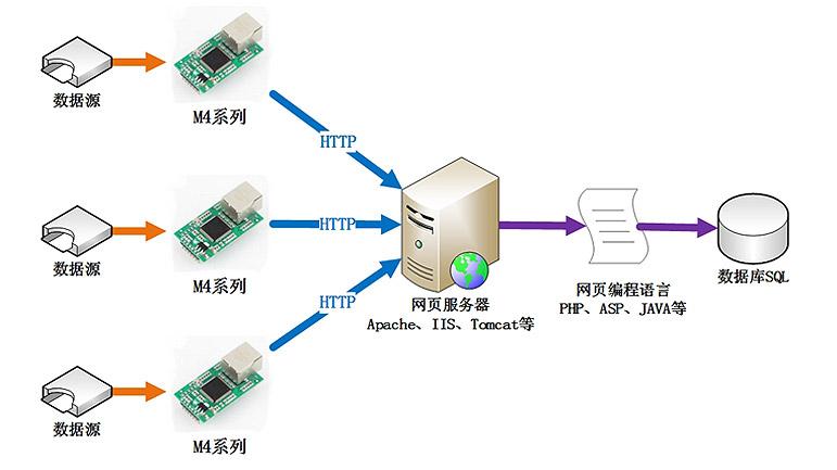 服务器,普通的网站编程人员利用php,asp等语言就可以直接做数据库存储
