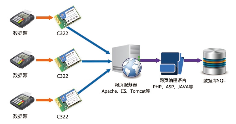 WIFI模块功能图