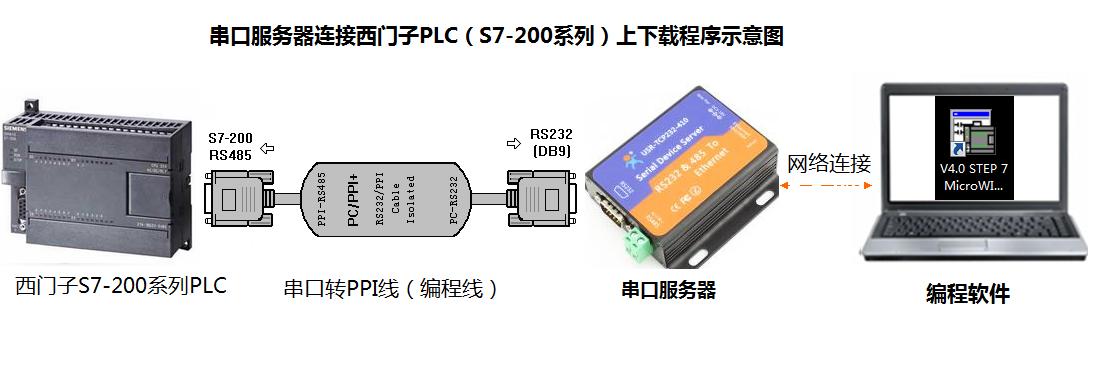 串口服务器PLC