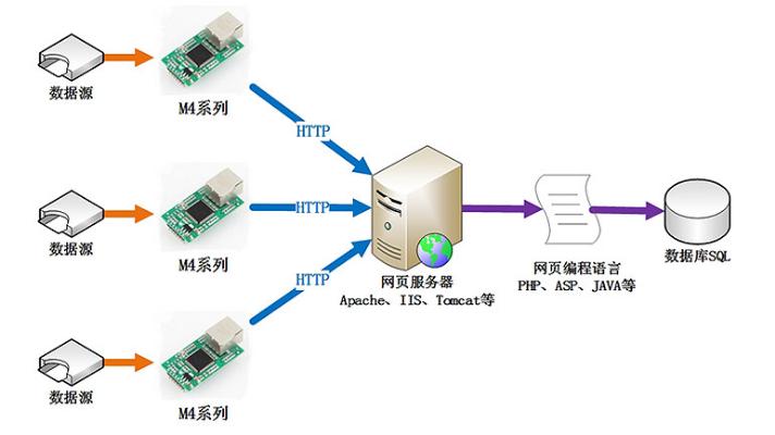 M4系列串口服务器结构图
