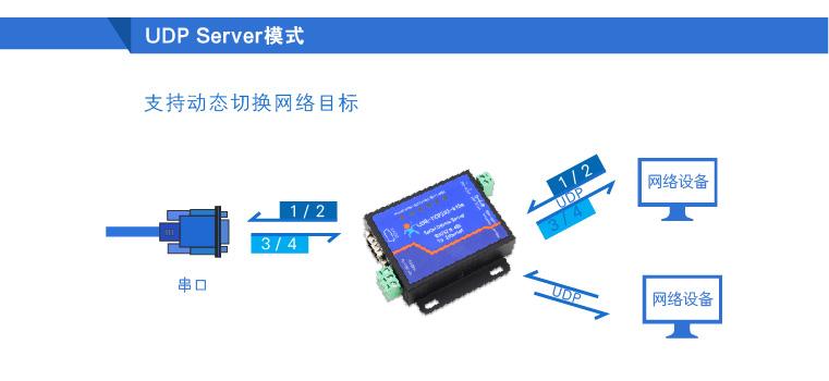 UDP Server模式