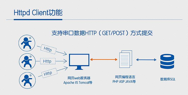 HTTPD CLIENT