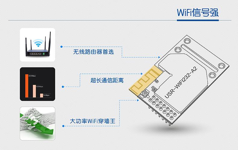 WIFI模块信号