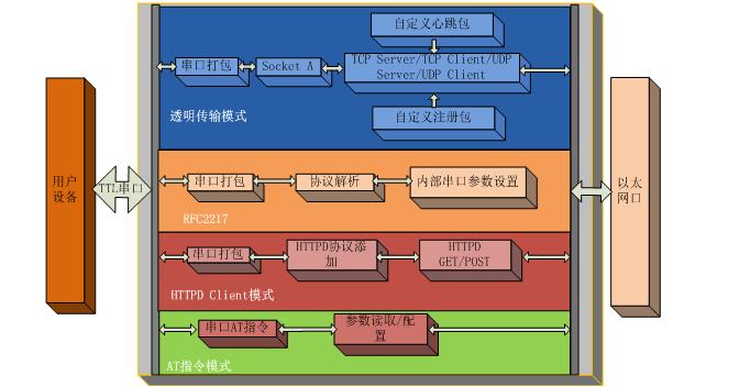 USR-TCP232-S2功能图
