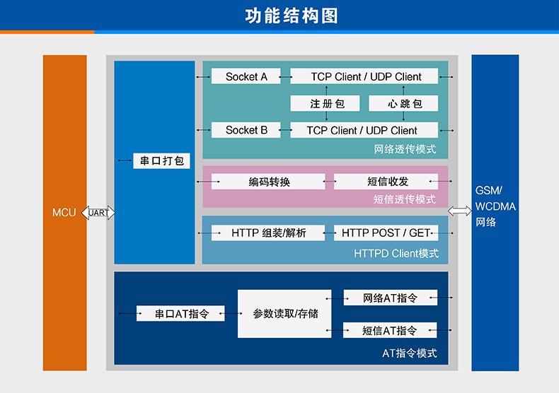 3G DTU基本功能
