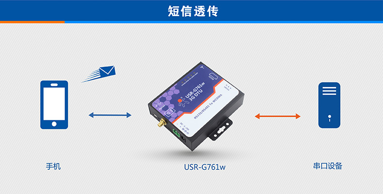 3G DTU短信透传