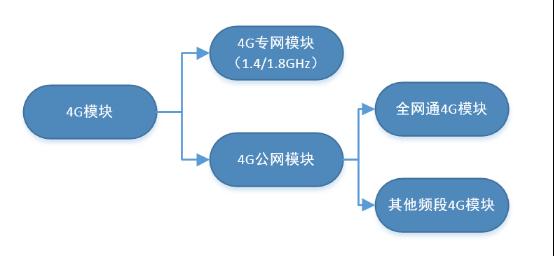 4G模块的分类
