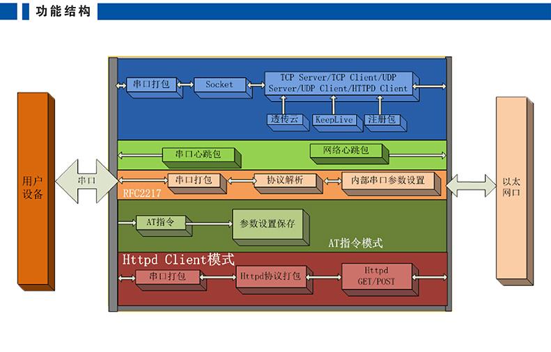高性价比串口联网模块 T2功能架构