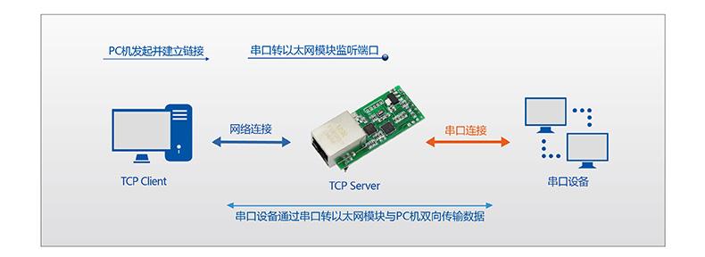 T2的TCP Sever工作模式