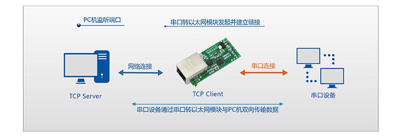 T2的TCP Sever工作模式第二种情况