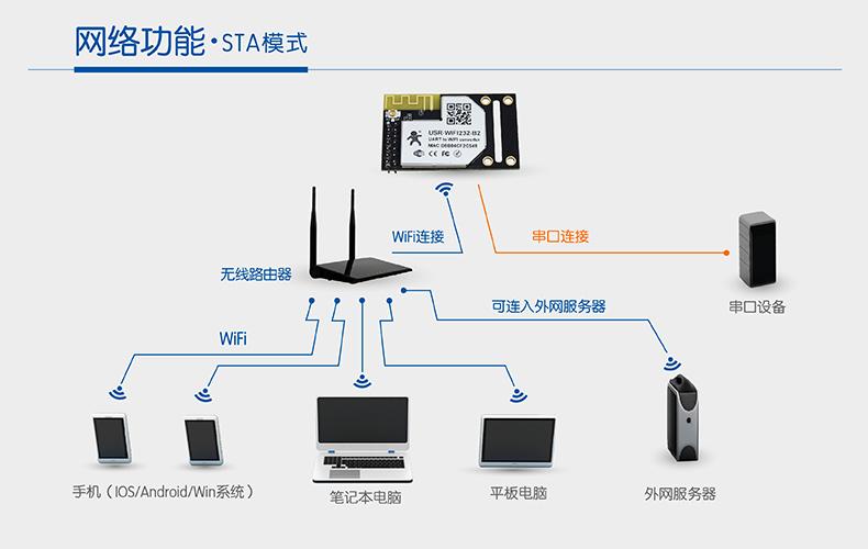 WIFI模块串口STA模式