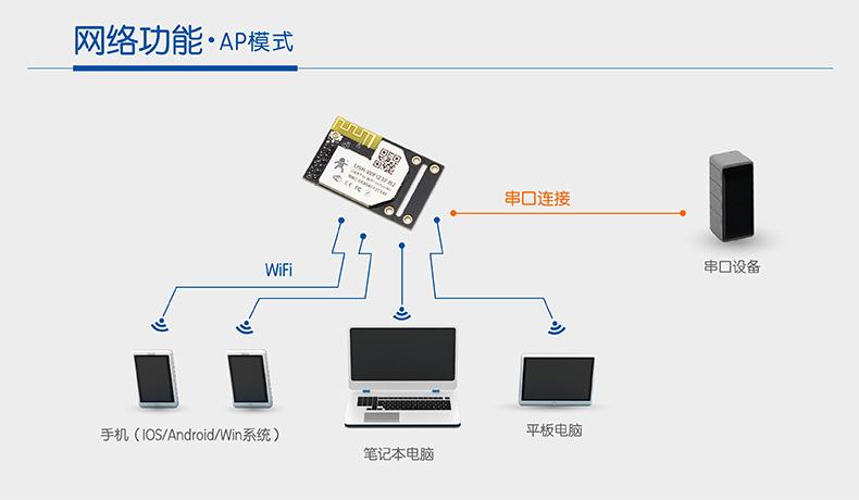 WIFI模块串口AP模式