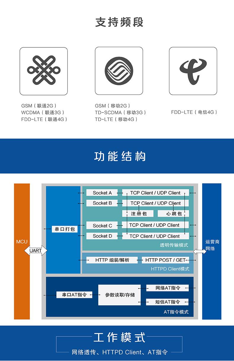 4G DTU功能结构