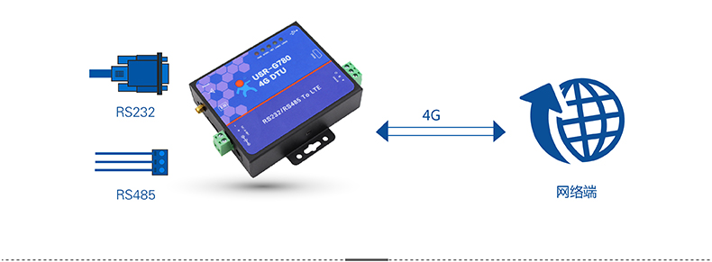 4G DTU网络透传
