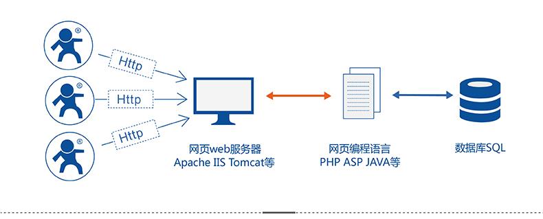 4G DTU HTTPD Client