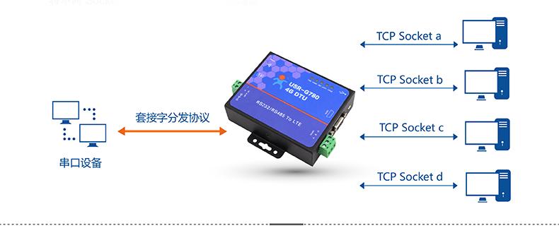 4G DTU套接字分发协议