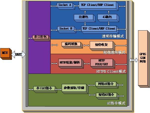 USR-GPRS232-734功能图