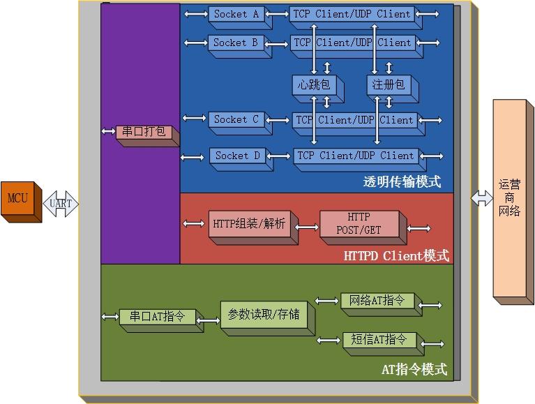 USR-LTE-7S4功能图