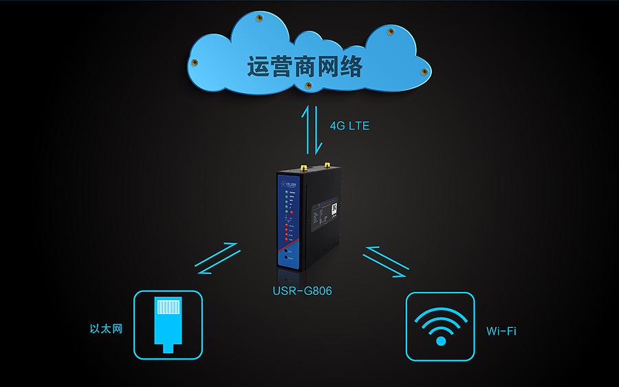 4G工业无线路由器功能