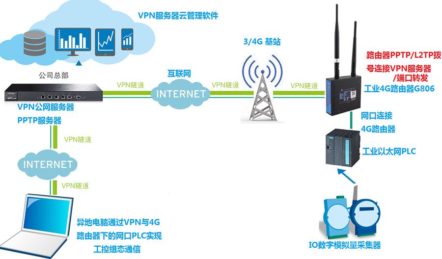 工控网口PLC通过4G路由器VPN联网方案