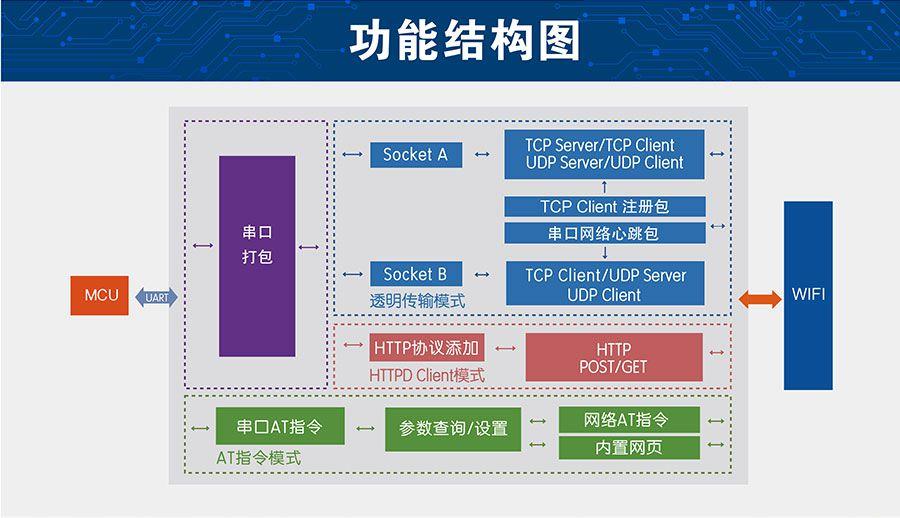 低功耗嵌入式串口转WIFI模块功能结构图
