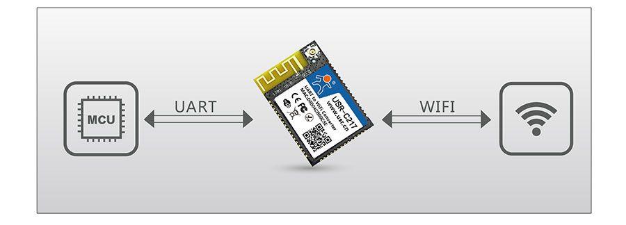 低功耗嵌入式串口转WIFI模块:透明传输模式
