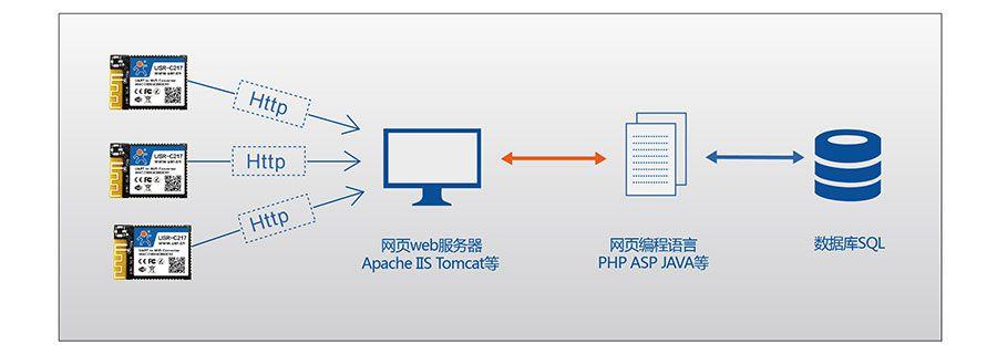 低功耗嵌入式串口转WIFI模块:HTTPD Client模式