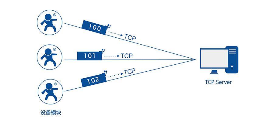 低功耗嵌入式串口转WIFI模块:注册包机制