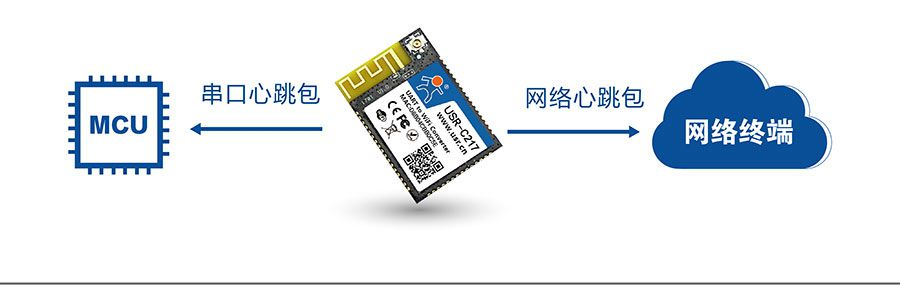 低功耗嵌入式串口转WIFI模块:心跳包机制
