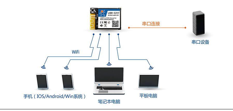 低功耗嵌入式串口转WIFI模块:网络功能AP组网方式