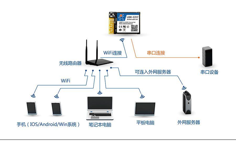 低功耗嵌入式串口转WIFI模块:网络STA组网方式