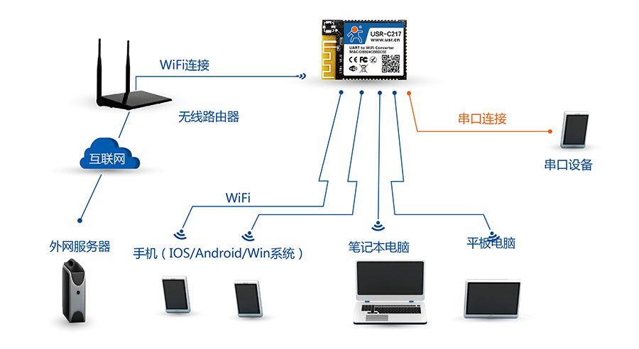 低功耗嵌入式串口转WIFI模块:AP+STA组网方式