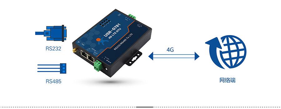4G DTU_ 路由器的网络透传模模式