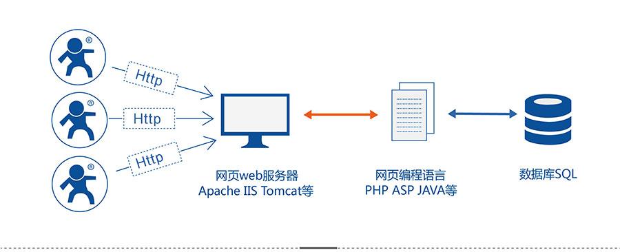 4G DTU_ 路由器的HTTPD Client模式