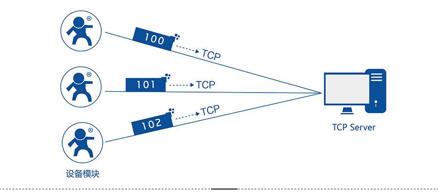 4G DTU_ 路由器的注册包机制