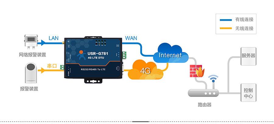 4G DTU_ 路由器的远程报警系统