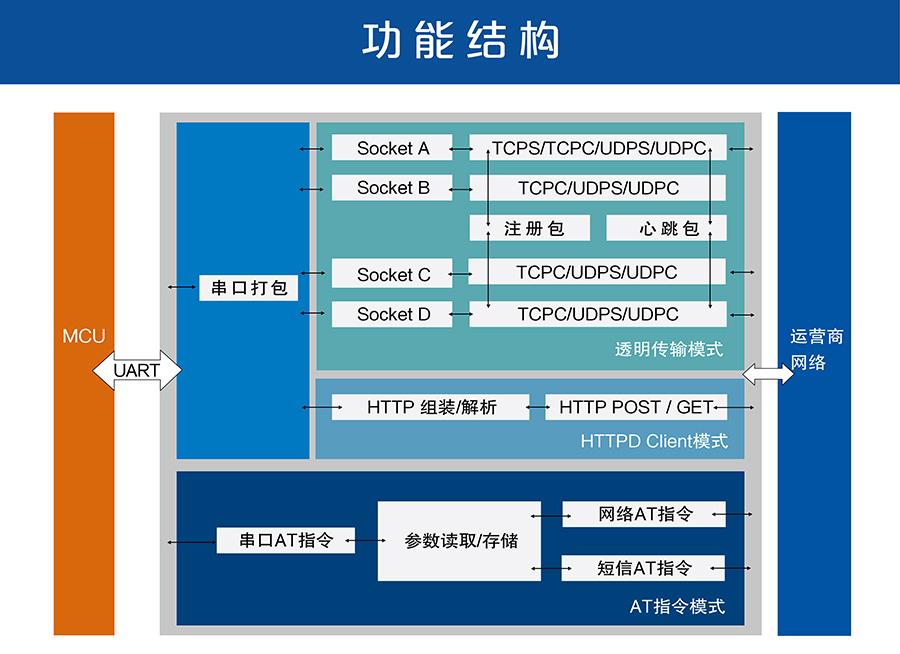 4G DTU_ 路由器的功能结构图