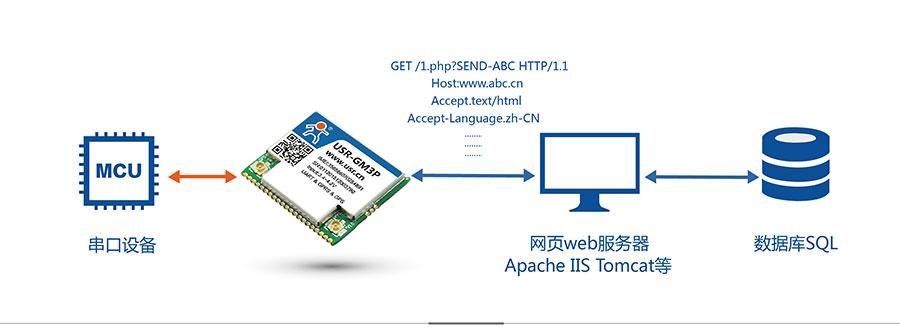透传GPRS模块_GPS定位模块HTTD Client模式