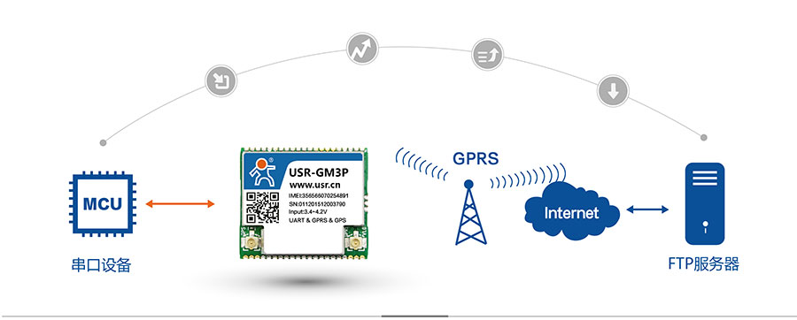 透传GPRS模块_GPS定位模块FTP他升级协议