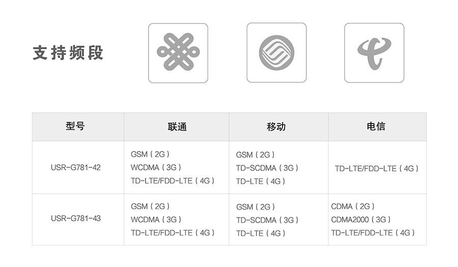 4G DTU_ 路由器支持的频段