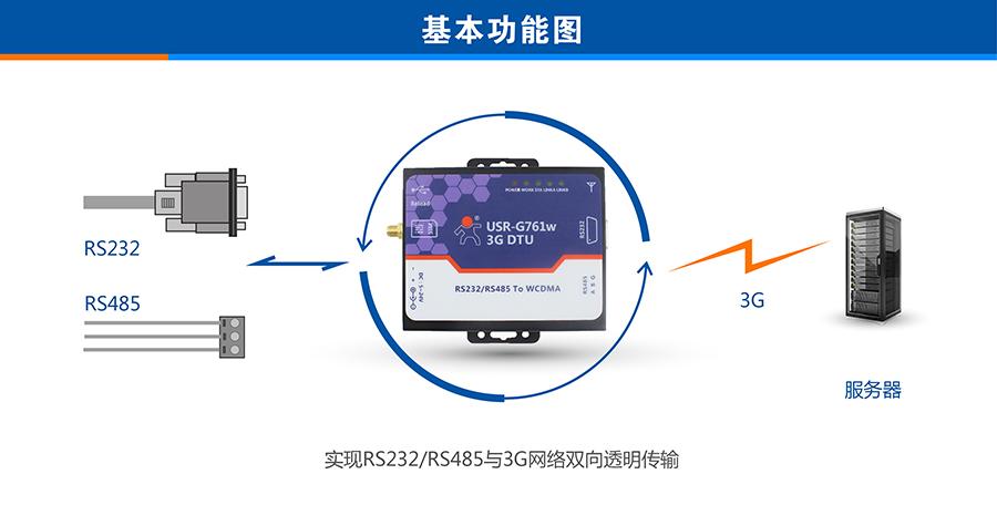 联通3G DTU基本功能