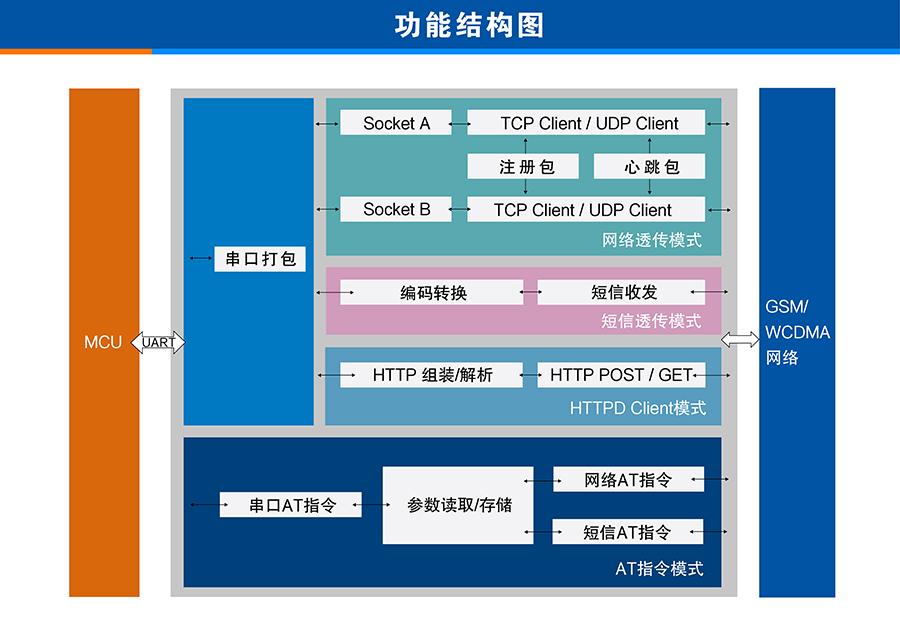 3G DTU功能结构图