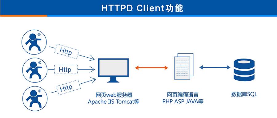 3G DTU的HTTPD Client